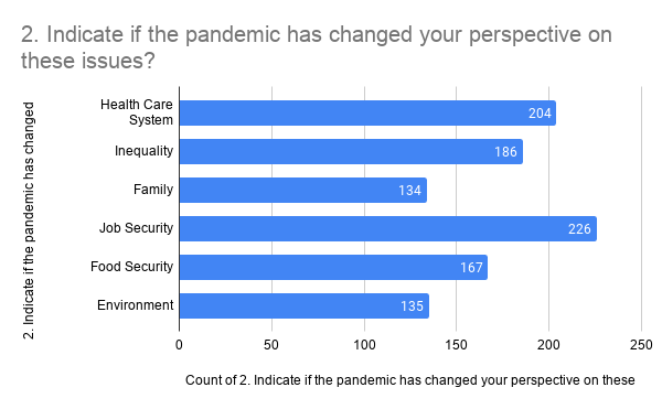Indicate if pandemic has