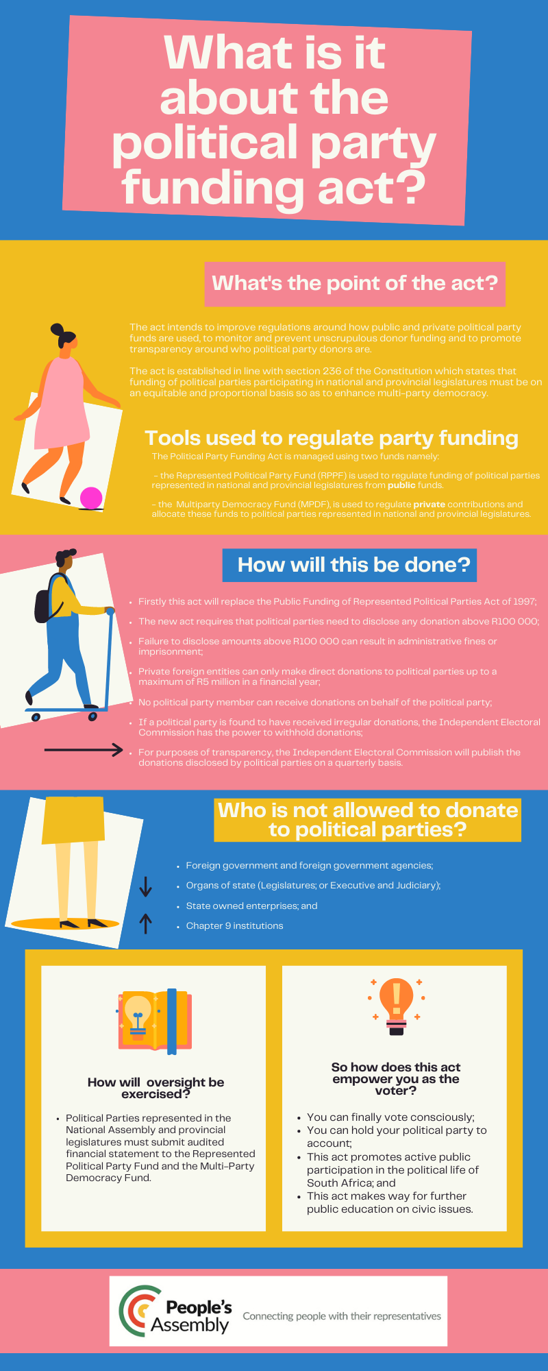 Political party funding act
