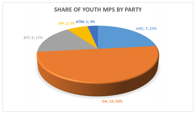share of youth mp by party