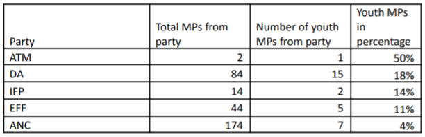 total mps from party