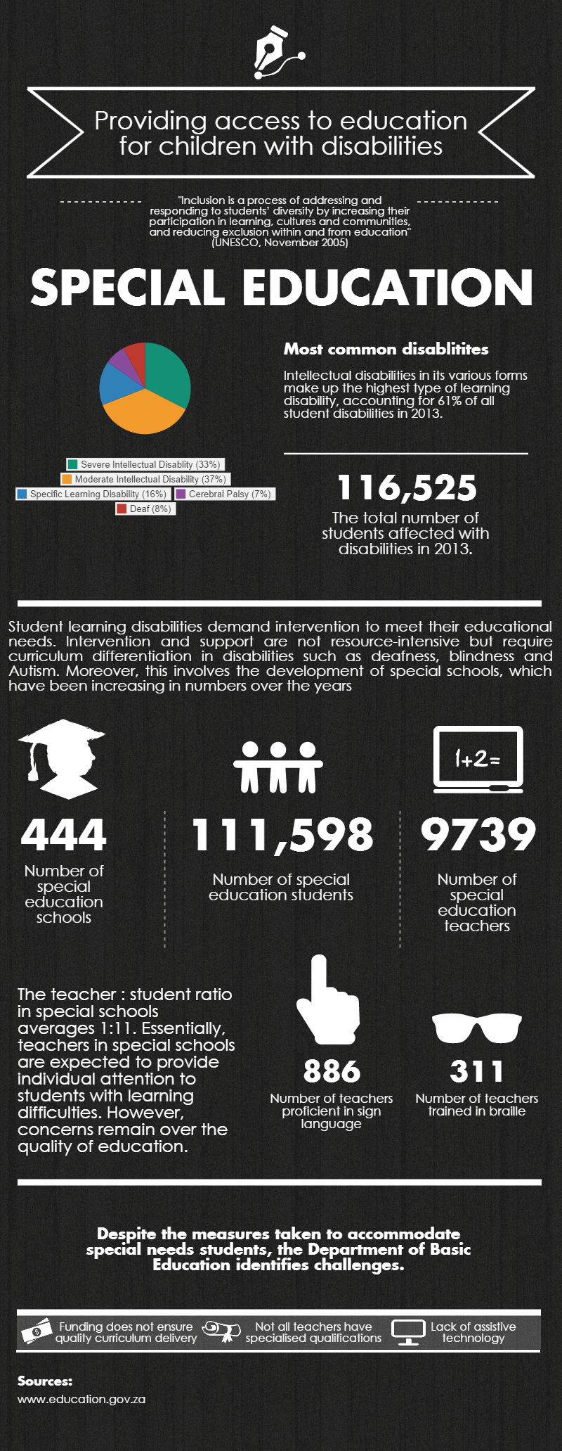 Infographic Trends In Special Education >> Infographics People S Assembly